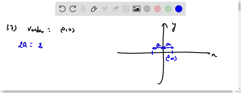Find the equation of the parabola whose focus is at `(-1