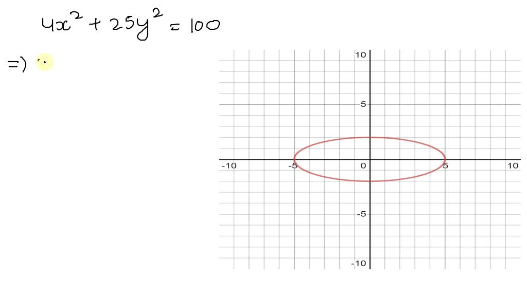 Find the x -intercepts of the graph. y=\sec ^{4}\…