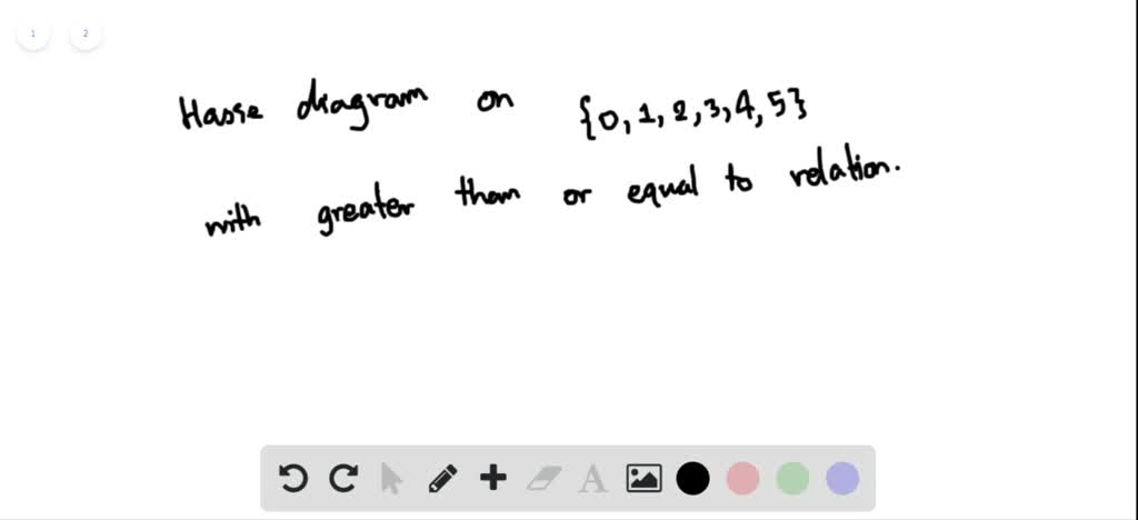 Solved Draw The Hasse Diagram For The Greater Tha